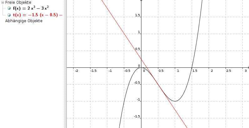 die tangente an den graphen von f im punkt p bestimmen. Black Bedroom Furniture Sets. Home Design Ideas