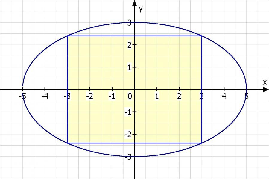 extremalwertaufgabe einer ellipse mit halbachsen a und b. Black Bedroom Furniture Sets. Home Design Ideas