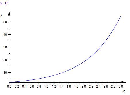 exponentielles wachstum bakterien