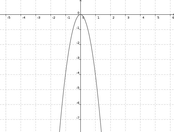 SOLUTION graph fx3x2  Algebra Homework Help