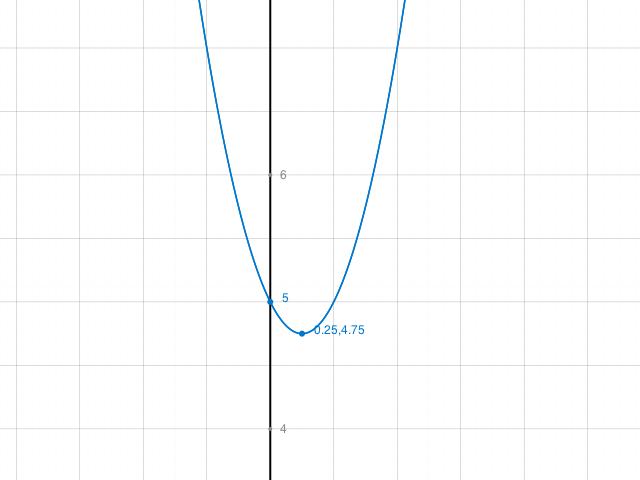 funktionswerte einer quadratischen funktion berechnen f x. Black Bedroom Furniture Sets. Home Design Ideas