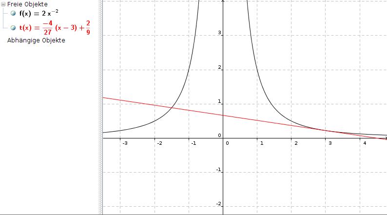die tangente an den graphen von f im punkt p bestimmen mathelounge. Black Bedroom Furniture Sets. Home Design Ideas
