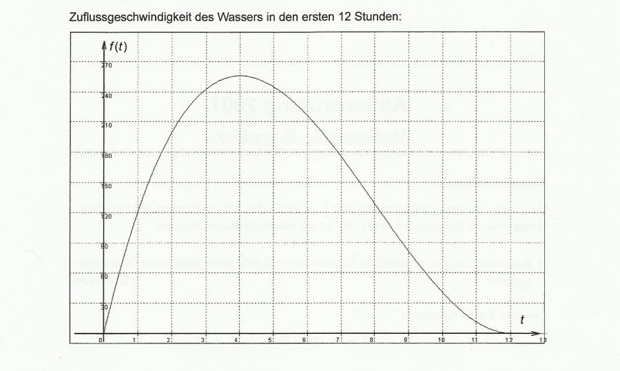 mathe grundkurs ganzrationale funktion f t zuflussgeschwindigkeit mathelounge. Black Bedroom Furniture Sets. Home Design Ideas