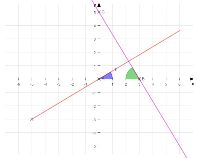 Two lines and the x-axis create a triangle