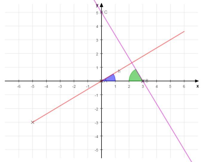 Zwei Geraden bilden mit der x-Achse ein Dreieck