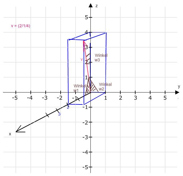 vektoren welche winkel schliesst der vektor v 2 1 4 mit den koordinatenachsen ein mathelounge. Black Bedroom Furniture Sets. Home Design Ideas
