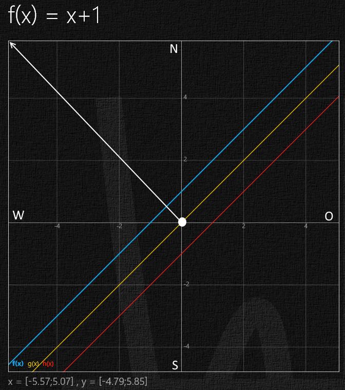 funktionen funktionen berechnen und zeichnen mit h henlinien mathelounge. Black Bedroom Furniture Sets. Home Design Ideas