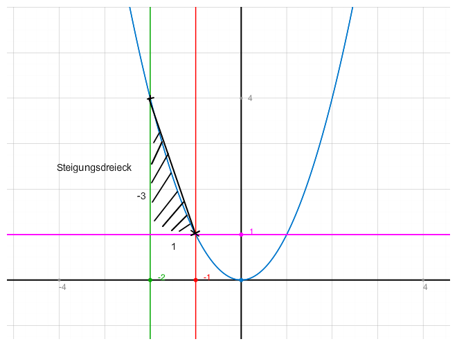 bestimme den differenzenquotienten f r i 2 1 funktion f x x 2 mathelounge. Black Bedroom Furniture Sets. Home Design Ideas
