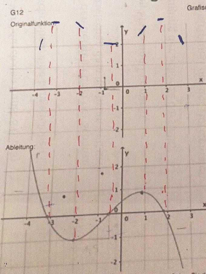 fx3x2  Algebra Homework Help Algebra Solvers Free