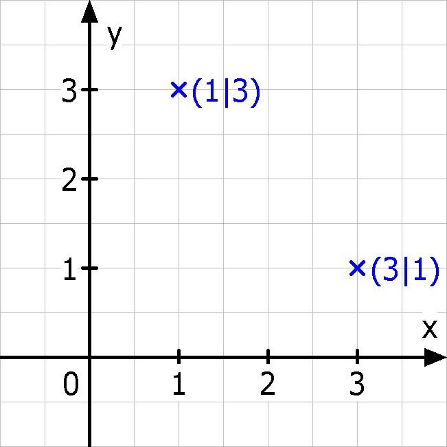 Koordinaten Berechnen Mathe. kreisradius als schnittpunktlinie und ...