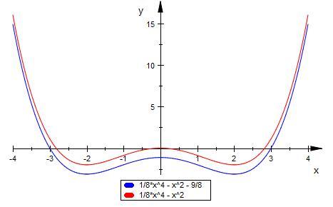 geradengleichung geradengleichung aus zwei punkten aufstellen schnittpunkte berechnen. Black Bedroom Furniture Sets. Home Design Ideas