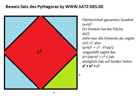 satz des pythagoras beweis erkl rung verstehe ihn nicht mathelounge. Black Bedroom Furniture Sets. Home Design Ideas