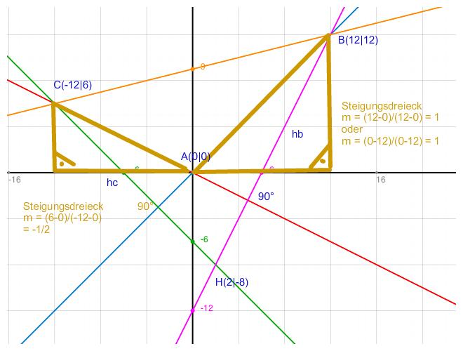 h henschnittpunkt h im dreieck abc mit a 0 0 b 12 12. Black Bedroom Furniture Sets. Home Design Ideas