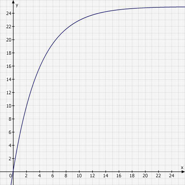 exponentialfunktion durchschnittlicher wachstumsfaktor berechnen mathelounge. Black Bedroom Furniture Sets. Home Design Ideas