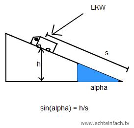 schiefe mathe physik energie der fahrer lenkt seinen lkw mit 90km h in eine anstiegende. Black Bedroom Furniture Sets. Home Design Ideas