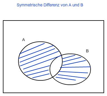 mengenoperationen symmetrische differenz ab u ba. Black Bedroom Furniture Sets. Home Design Ideas