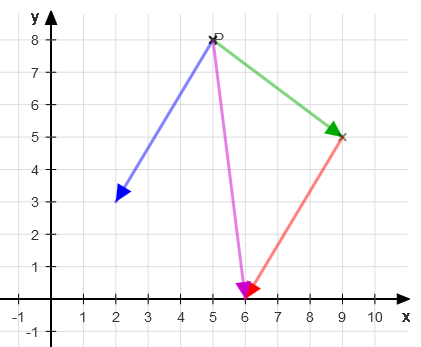 Addition of two vectors