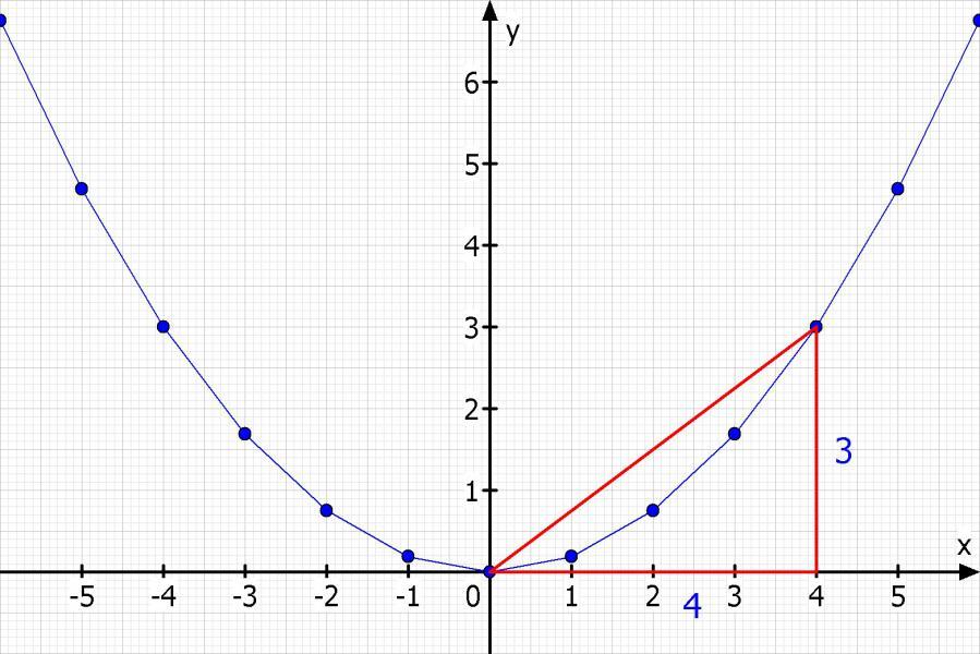 Öffnungsfaktor einer Parabel bestimmen | Mathelounge