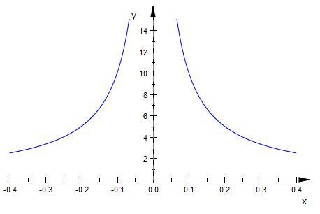 Stetigkeit Von Funktionen Prufen Mathelounge