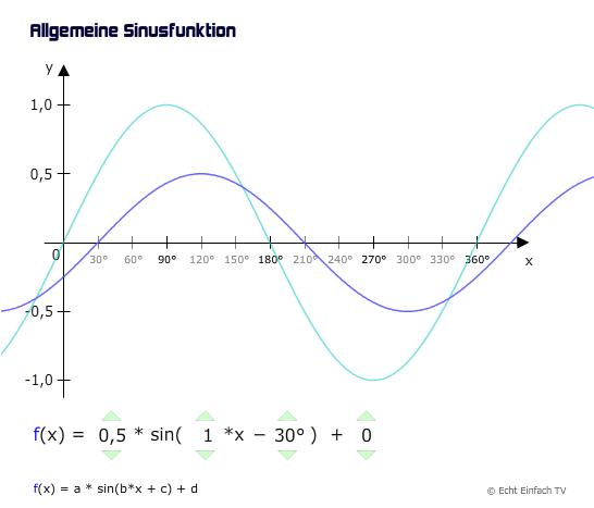 graph der allgemeinen sinusfunktion f x a sin b x c d. Black Bedroom Furniture Sets. Home Design Ideas