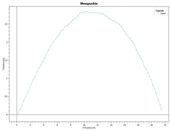 Wurfparabel als Graph online zeichnen | Mathelounge