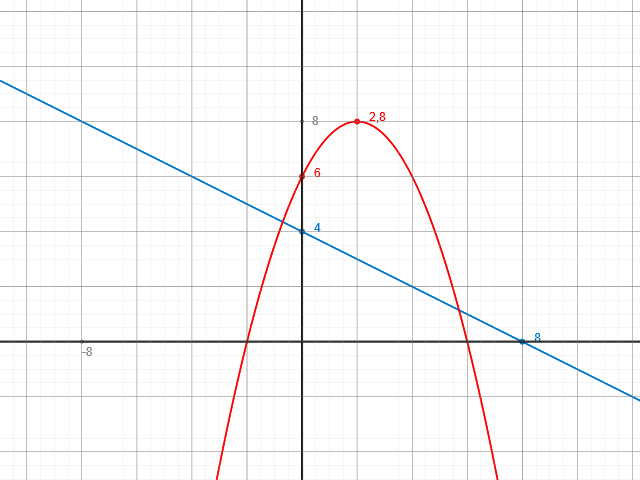 Quadratische Funktionsaufgaben mit Parabel | Mathelounge