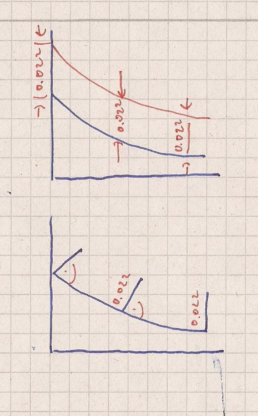 gebrochenrationale funktion k hlturm betonmenge berechnen mathelounge. Black Bedroom Furniture Sets. Home Design Ideas