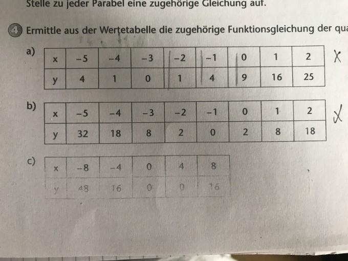 Funktionsgleichung mit Wertetabelle berechnen. | Mathelounge