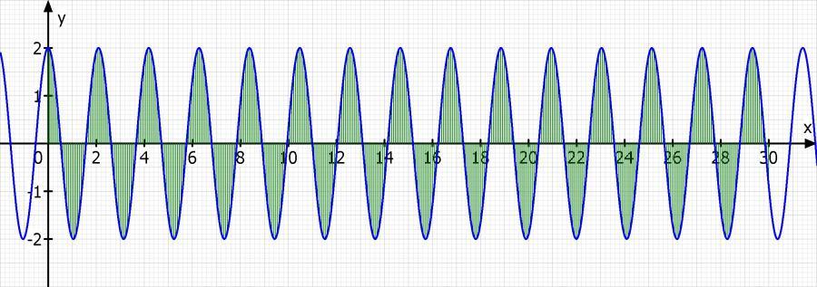 integralrechnung berechnen von einer fl che unter f x 2 cos 3 x zwischen 0 und 30 mathelounge. Black Bedroom Furniture Sets. Home Design Ideas