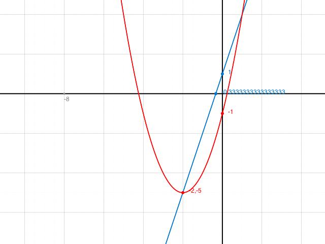 quadratische funktion parabel p mit der gleichung y x 4x q geht durch den punkt a 3 4 usw. Black Bedroom Furniture Sets. Home Design Ideas