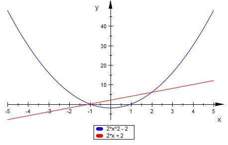 pr fen ob sich graphen zweier funktionen schneiden f x. Black Bedroom Furniture Sets. Home Design Ideas