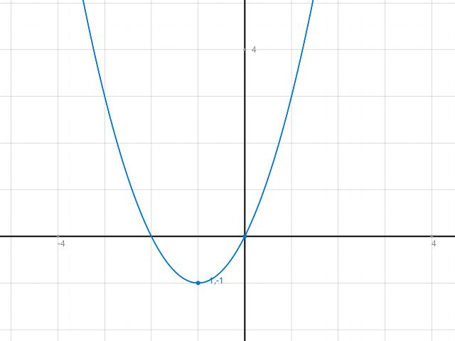 berechnen sie a und b so dass der graph der funktion f. Black Bedroom Furniture Sets. Home Design Ideas