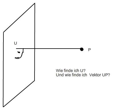 abstand ebene punkt berechnen wie finde ich u und wie lang ist vektor up mathelounge. Black Bedroom Furniture Sets. Home Design Ideas