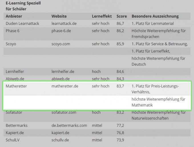 2018-09-14-TestBild-Auszeichnung-Matheretter-Website---marked.png