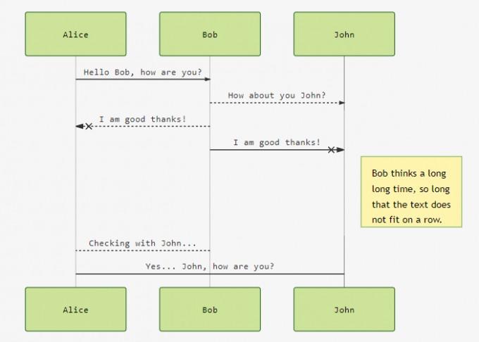 Online-Editor für Flussdiagramme, Ablaufdiagramme und Gantt ...