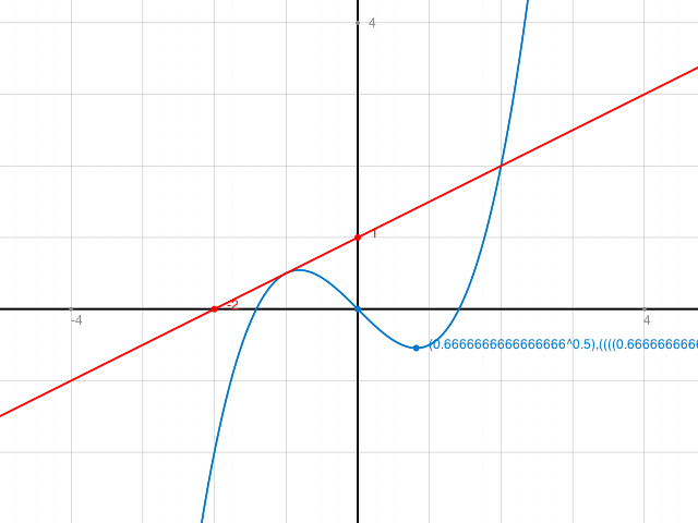 bestimme die tangente an den graphen von f im punkt p x0 f x0 bsp f x 2x 4 4x 3 5x. Black Bedroom Furniture Sets. Home Design Ideas