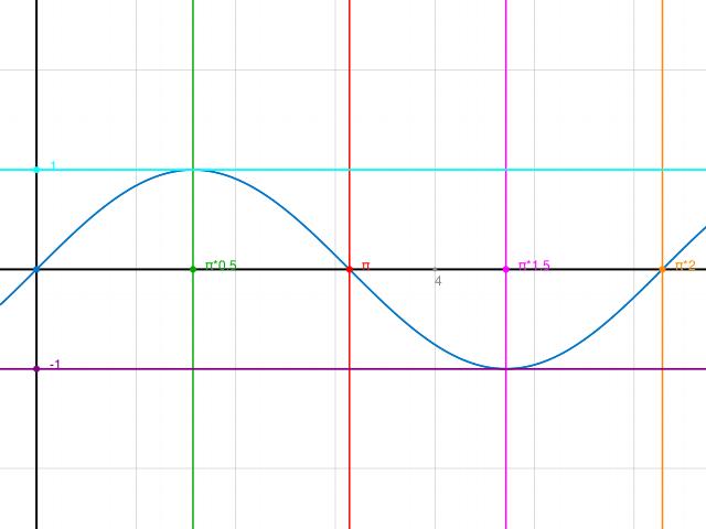 intervalle berechnen in denen f x sin x positiv ist. Black Bedroom Furniture Sets. Home Design Ideas