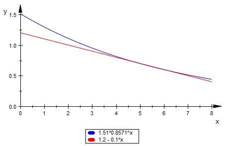 exponentielle und lineare abnahme der alkoholkonzentration im blut berechnen mathelounge. Black Bedroom Furniture Sets. Home Design Ideas