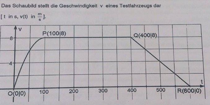Kinematik - Geschwindigkeit/Zeit eines Fahrzeugs | Nanolounge