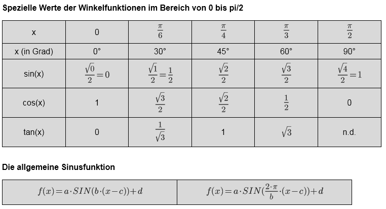 wie entsteht die kosinuskurve grafisch mathelounge On tabelle cos sin werte