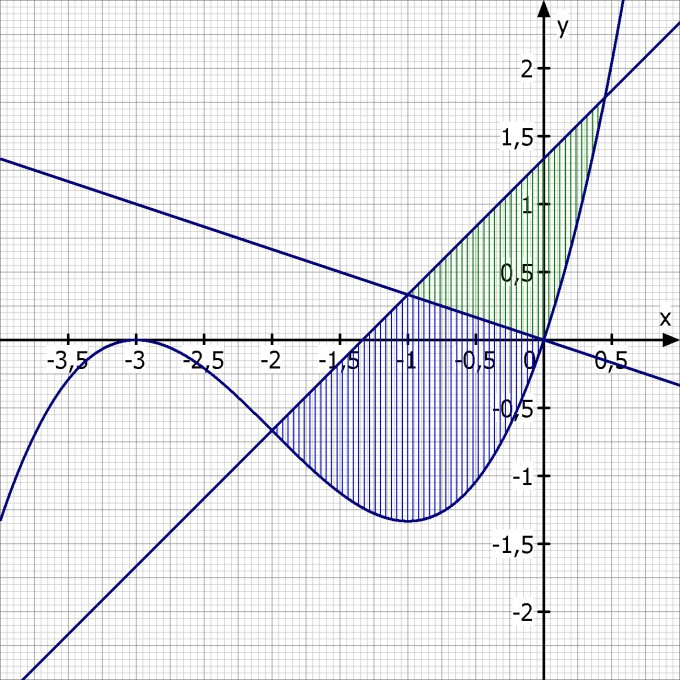 integralrechnung fl chen zwischen graph und zwei geraden. Black Bedroom Furniture Sets. Home Design Ideas