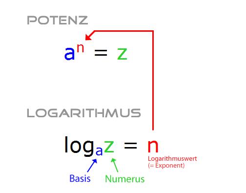 logarithmus warum gibt es f nf gesetze mathelounge. Black Bedroom Furniture Sets. Home Design Ideas