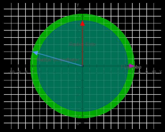 Erde und Umlaufbahn Wokstok 1