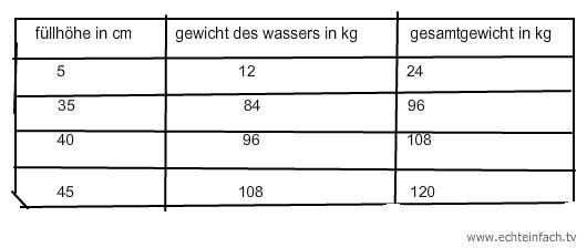 Heizöltank Füllstand Berechnen : proportionalit t aufgabe zur proportionalit t wie schwer ist das aquarium bei verschiedenen ~ Themetempest.com Abrechnung