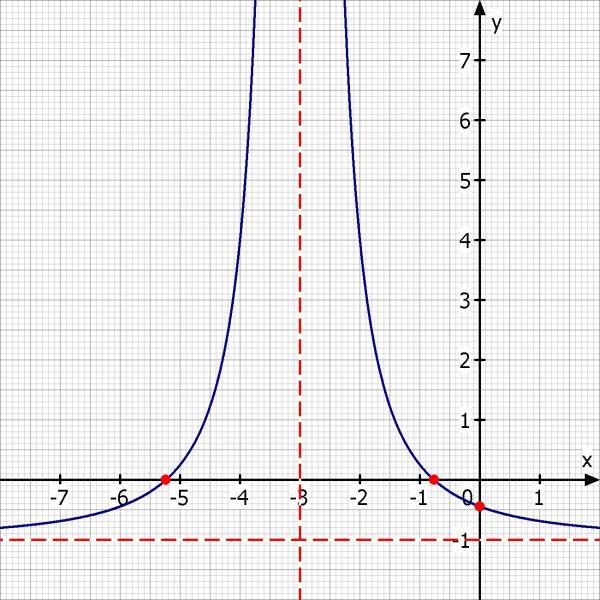 bestimmungspunkte berechnen und graph zeichnen y 5 x 3. Black Bedroom Furniture Sets. Home Design Ideas