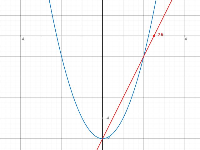 Schnittpunkt Berechnen Parabel Und Gerade : gerade parabel und gerade schnittpunkt bestimmen ~ Themetempest.com Abrechnung