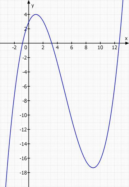 linearfaktorzerlegung nullstellen berechnen von f x 1 12 x 3 5 4 x 2 9 4 x 35 12. Black Bedroom Furniture Sets. Home Design Ideas