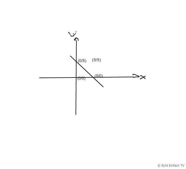 matrix spiegelung an der geraden x y 5 mathelounge. Black Bedroom Furniture Sets. Home Design Ideas