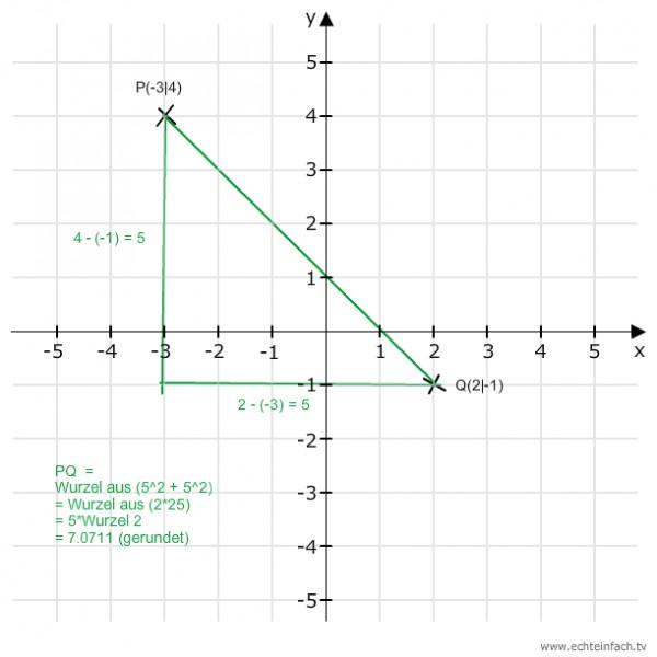 berechne den abstand der punkte p 3i4 und q 2i 1 mit hilfe des satz des pythagoras mathelounge. Black Bedroom Furniture Sets. Home Design Ideas