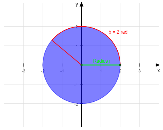 Bogenlänge am Kreis